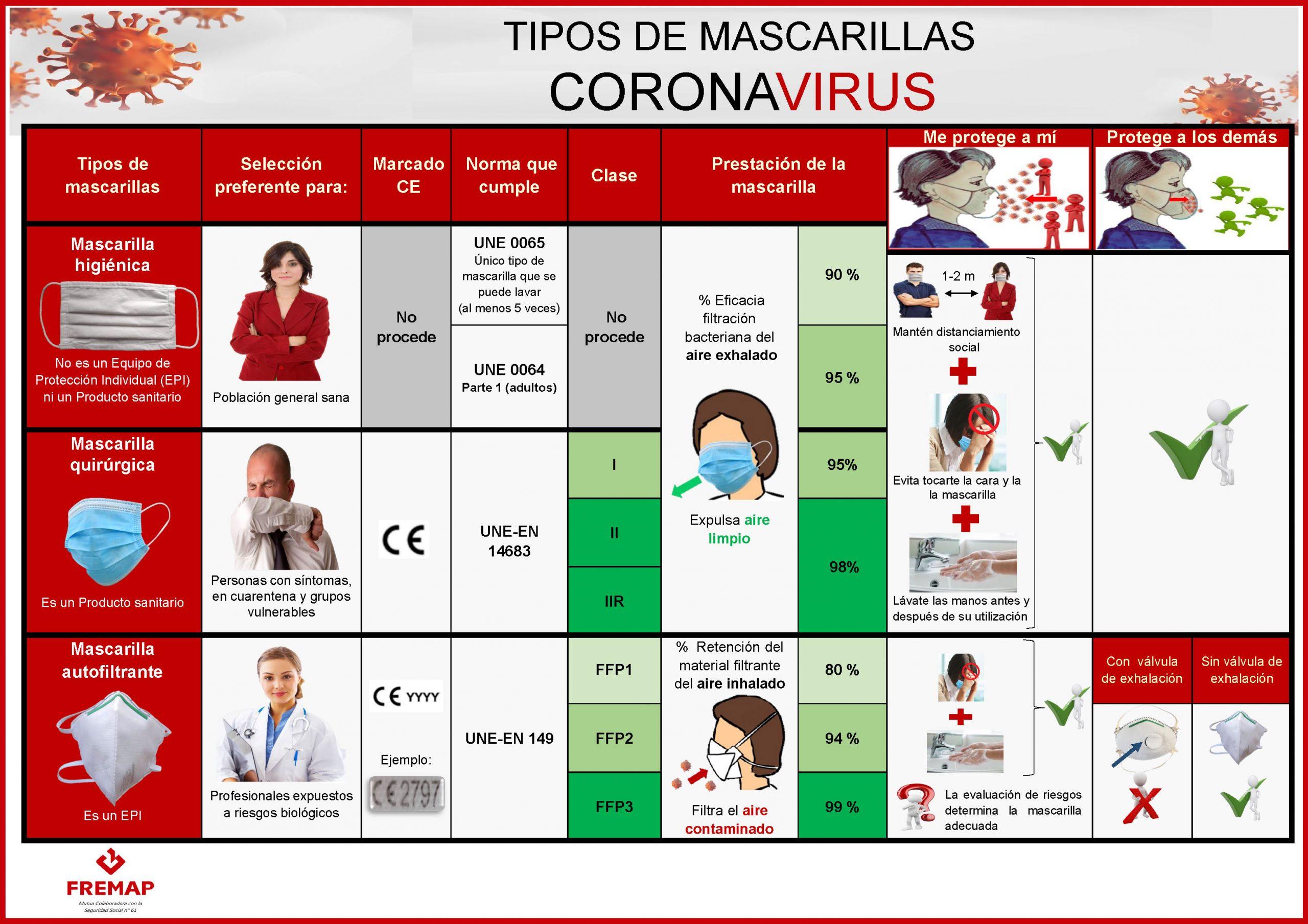 029 MASCARILLAS TIPOS